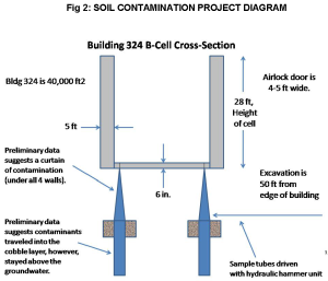 Fig 2 Soil Contamination Project Diagram